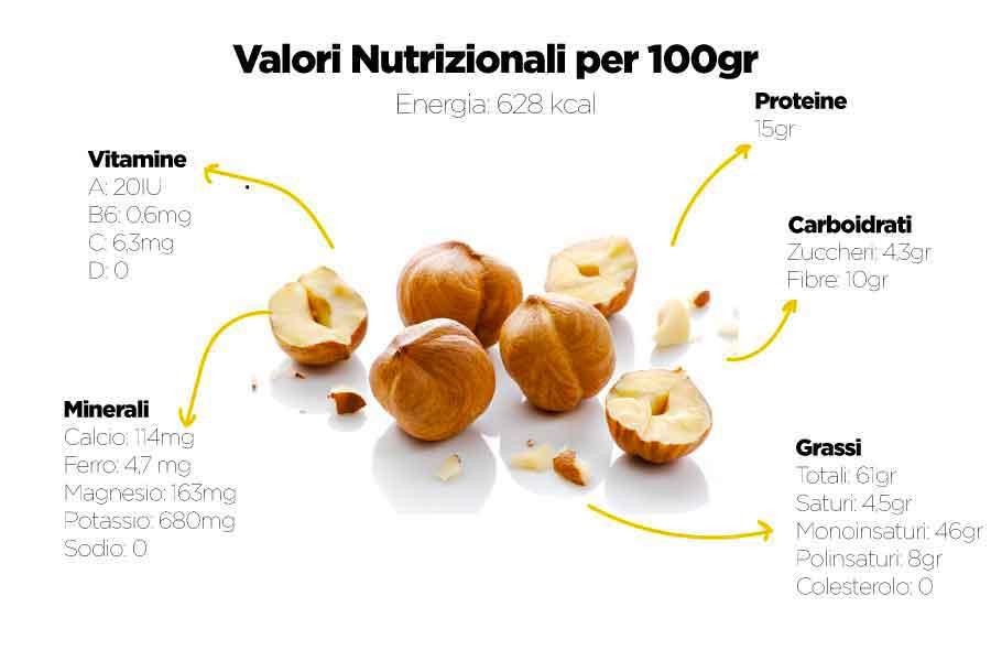 Nocciole Valori Nutrizionali